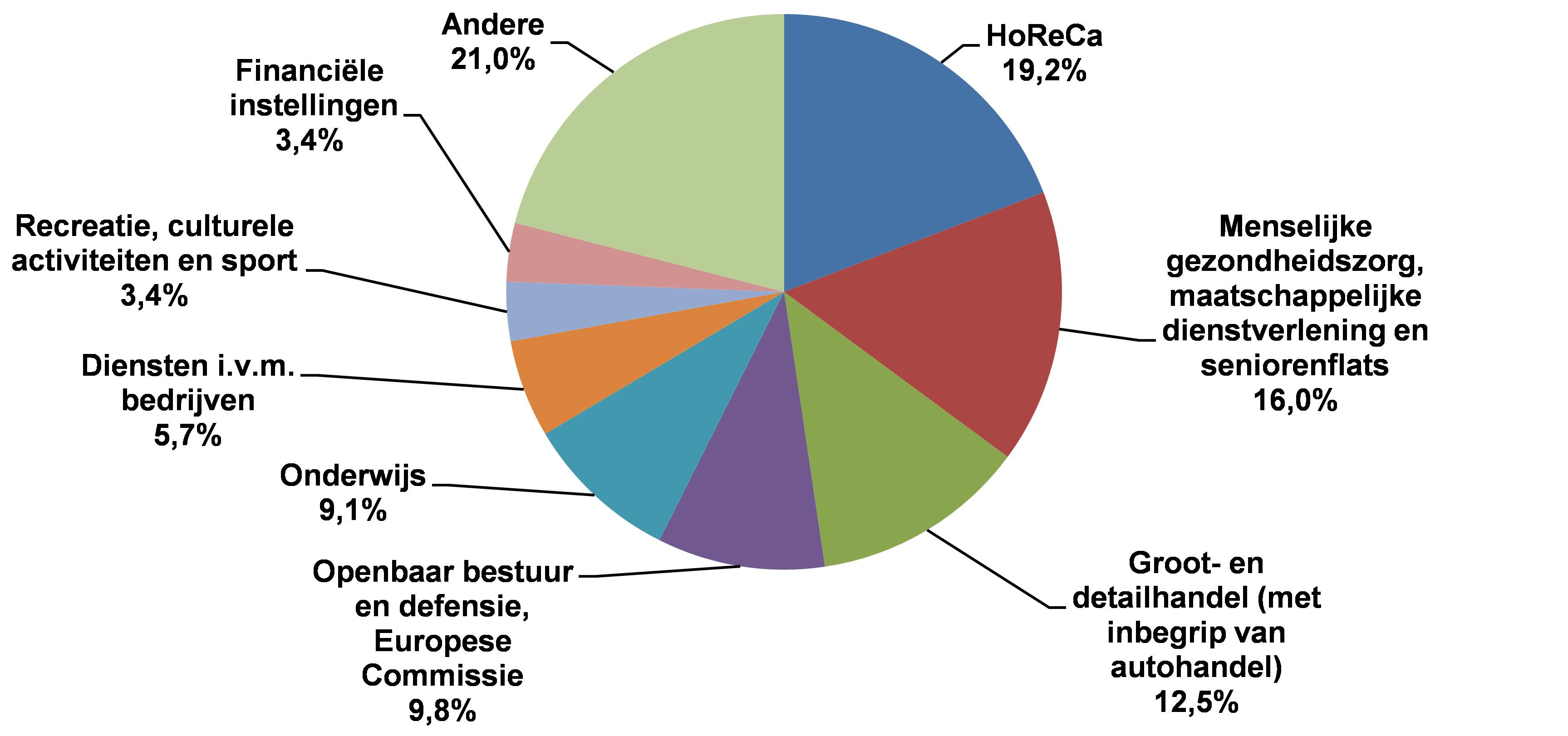 Waterverbruik in de tertiaire sector (2012)